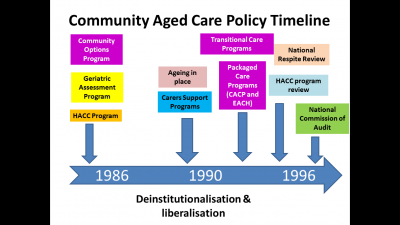 Older People, Choice Policies and Community Aged Care in Australia